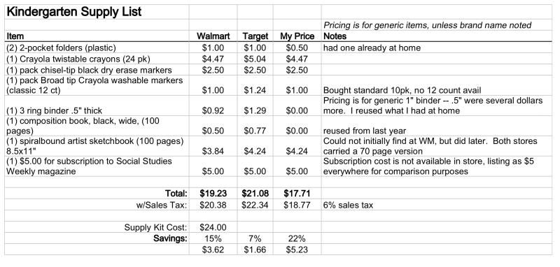 Kindergarten Supply Costs